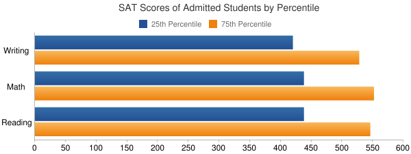 Northern Arizona University SAT SCORES
