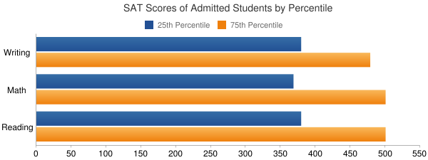 New England College SAT SCORES