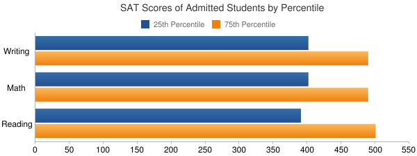 Texas A & M University-Kingsville SAT SCORES