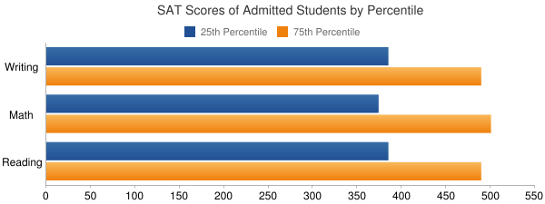 Five Towns College SAT SCORES