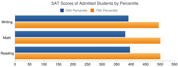 Johnson State College SAT SCORES