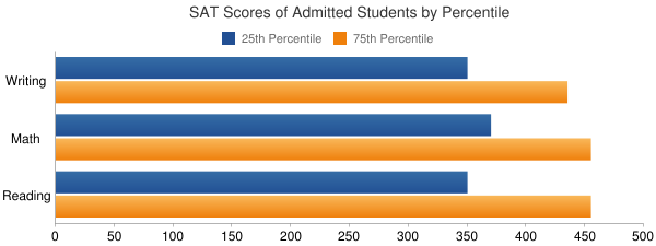 University of Hawaii-West Oahu SAT SCORES