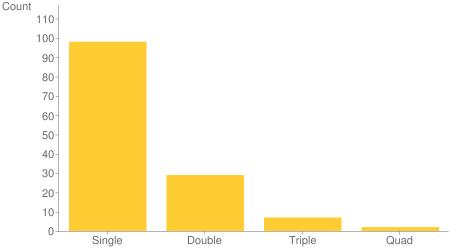 multiline chart