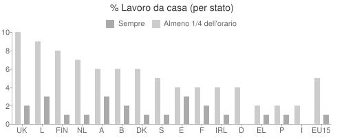 Percentuale Lavoro da casa (per stato)