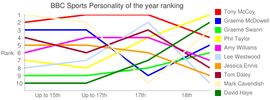BBC Sports Personality of the year ranking