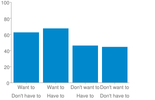 Chart?chxl=0: want+to want+to don't+want+to don't+want+to 1: don't+have+to have+to have+to don't+have+to&cht=bvg&chs=310x200&chd=s:mpcb&chxr=2,0,100&chco=0088cc&chxs=0,666666,10 1,666666,10 2,666666,10&chbh=51&chxt=x,x,y