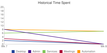 Historical Time Spent