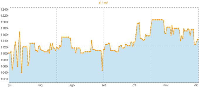 Quotazione ville a Tregnago in €/m² negli ultimi 180 giorni.
