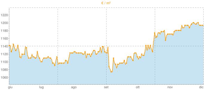 Quotazione villette a schiera ad Argenta in €/m² negli ultimi 180 giorni.