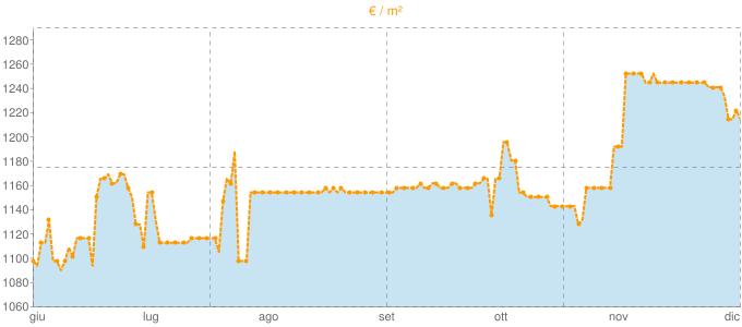 Quotazione ville a Pietralunga in €/m² negli ultimi 180 giorni.