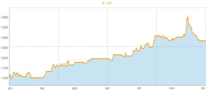 Quotazione ville a Romanengo in €/m² negli ultimi 180 giorni.