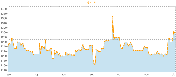 Quotazione bifamiliari a Flero in €/m² negli ultimi 180 giorni.