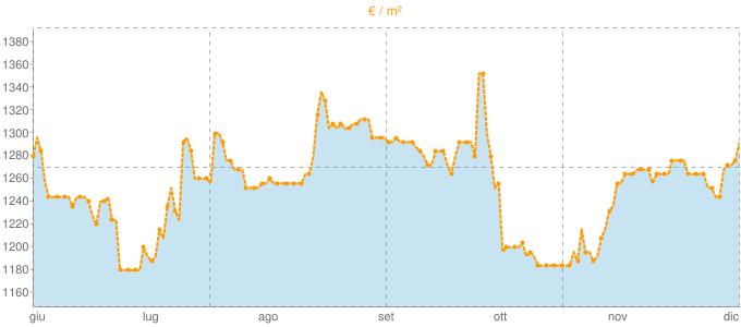Quotazione trivani a Cuasso al Monte in €/m² negli ultimi 180 giorni.
