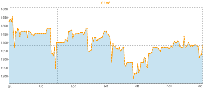 Quotazione locali commerciali a Jesi in €/m² negli ultimi 180 giorni.