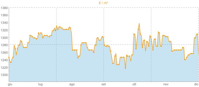 Quotazione bifamiliari a Montefiascone in €/m² negli ultimi 180 giorni.