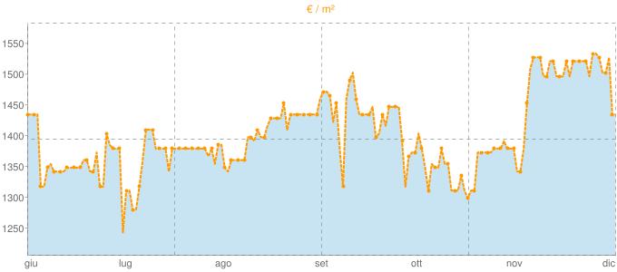 Quotazione bivani a Fasano in €/m² negli ultimi 180 giorni.