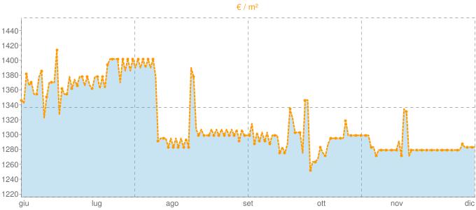 Quotazione ville a Roburent in €/m² negli ultimi 180 giorni.