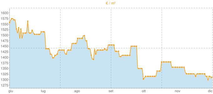 Quotazione villette a schiera a Romentino in €/m² negli ultimi 180 giorni.