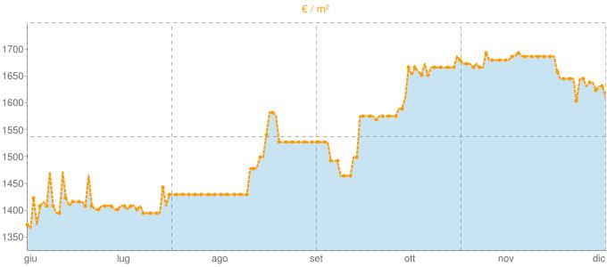 Quotazione bifamiliari ad Albiolo in €/m² negli ultimi 180 giorni.