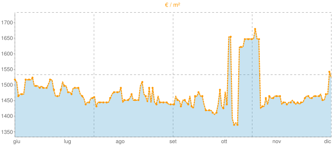 Quotazione quadrivani a Bellusco in €/m² negli ultimi 180 giorni.