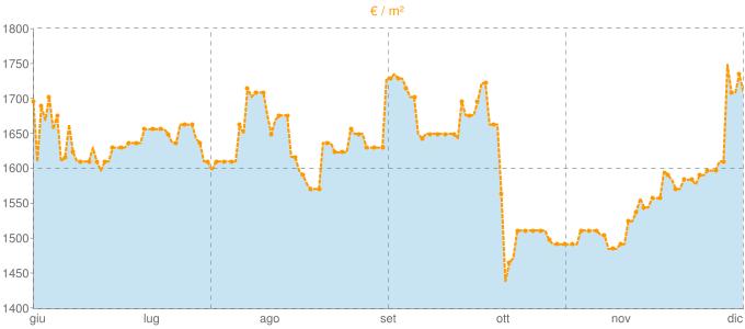 Quotazione villette a schiera ad Alba in €/m² negli ultimi 180 giorni.