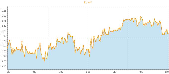Quotazione bifamiliari a Cadorago in €/m² negli ultimi 180 giorni.