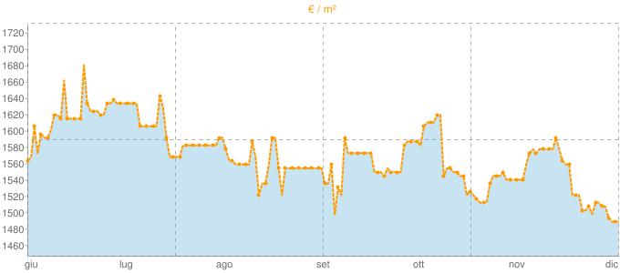 Quotazione bifamiliari a Montescudo in €/m² negli ultimi 180 giorni.