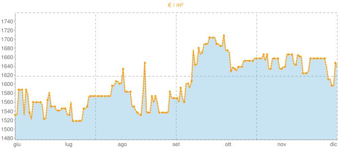 Quotazione bifamiliari a Galbiate in €/m² negli ultimi 180 giorni.