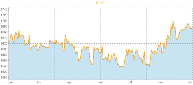 Quotazione mansarde a Gerenzano in €/m² negli ultimi 180 giorni.