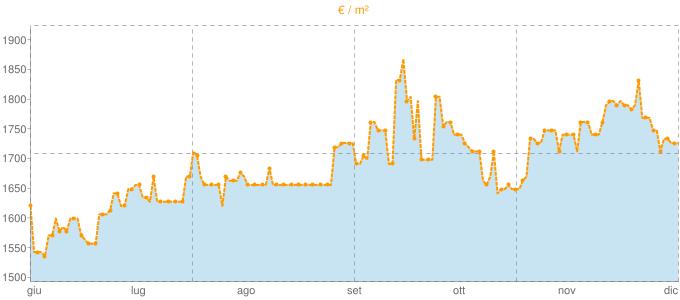 Quotazione trivani a Bruino in €/m² negli ultimi 180 giorni.