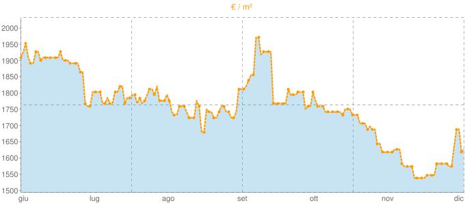 Quotazione monolocali ad Arona in €/m² negli ultimi 180 giorni.