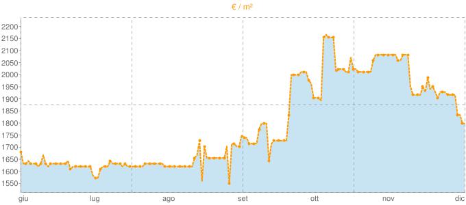Quotazione villette a schiera a Sommacampagna in €/m² negli ultimi 180 giorni.