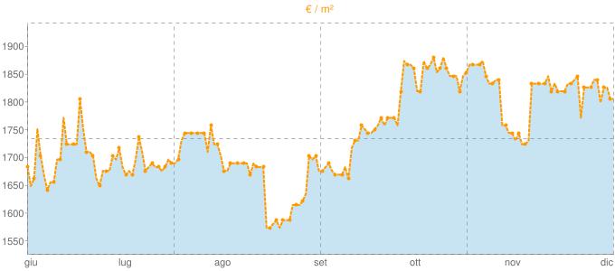 Quotazione trivani a Portogruaro in €/m² negli ultimi 180 giorni.