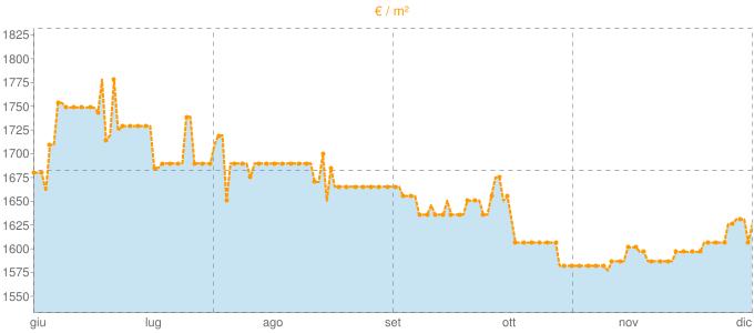 Quotazione bifamiliari ad Arcisate in €/m² negli ultimi 180 giorni.