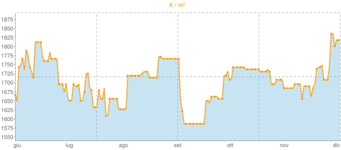 Quotazione locali commerciali a Colle di Val d'Elsa in €/m² negli ultimi 180 giorni.