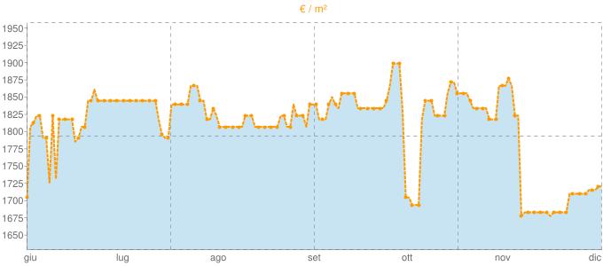 Quotazione mansarde ad Eraclea in €/m² negli ultimi 180 giorni.