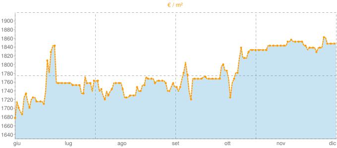 Quotazione attici a Valledoria in €/m² negli ultimi 180 giorni.