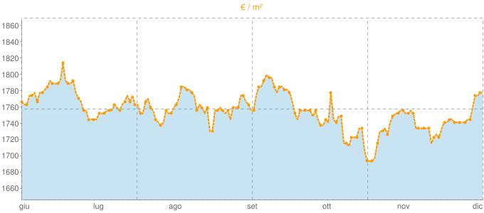 Quotazione villette a schiera a Scandiano in €/m² negli ultimi 180 giorni.