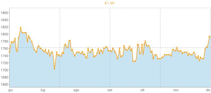Quotazione ville a Bolano in €/m² negli ultimi 180 giorni.