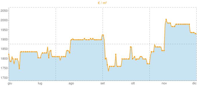 Quotazione villette a schiera a Poppi in €/m² negli ultimi 180 giorni.