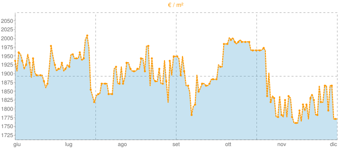 Quotazione quadrivani a Montano Lucino in €/m² negli ultimi 180 giorni.