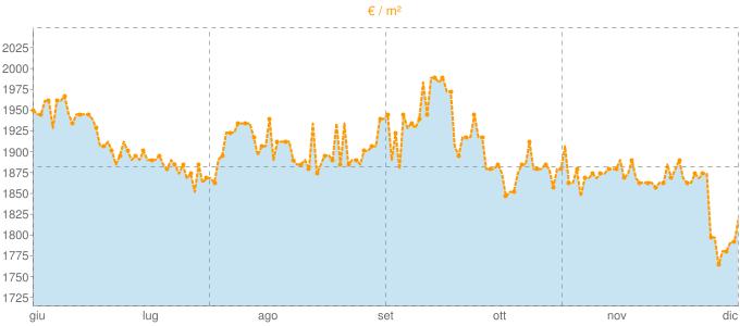 Quotazione quadrivani a Ladispoli in €/m² negli ultimi 180 giorni.