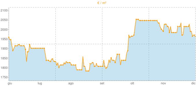 Quotazione villette a schiera a Monopoli in €/m² negli ultimi 180 giorni.