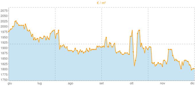 Quotazione ville a Bucine in €/m² negli ultimi 180 giorni.