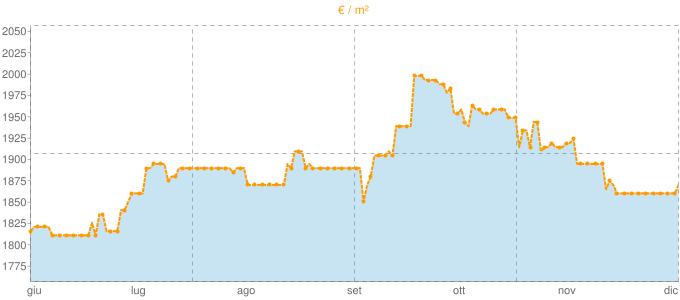 Quotazione villette a schiera a Veniano in €/m² negli ultimi 180 giorni.