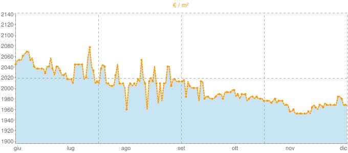 Quotazione bivani a Colle di Val d'Elsa in €/m² negli ultimi 180 giorni.