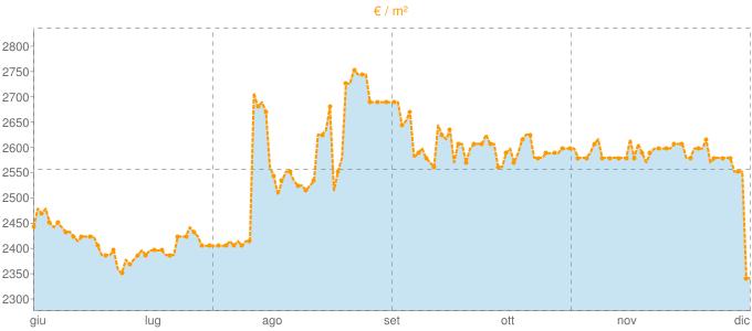 Quotazione mansarde a Piombino in €/m² negli ultimi 180 giorni.