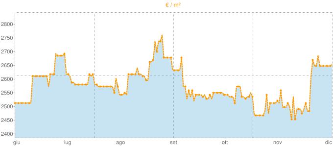 Quotazione trivani ad Oggebbio in €/m² negli ultimi 180 giorni.