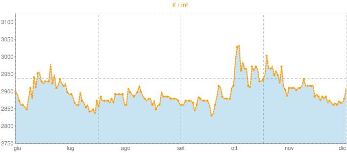 Quotazione bivani a Moniga del Garda in €/m² negli ultimi 180 giorni.
