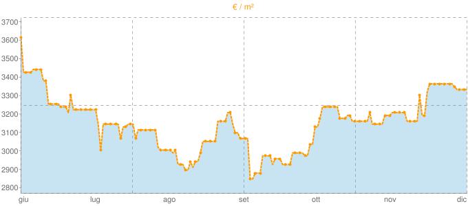Quotazione villette a schiera ad Albisola Superiore in €/m² negli ultimi 180 giorni.